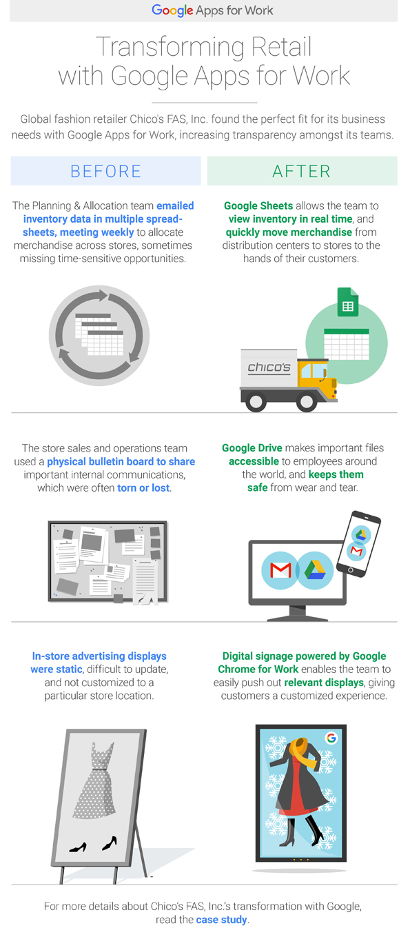 Chicos transforming retail with Google Apps for Work infographic