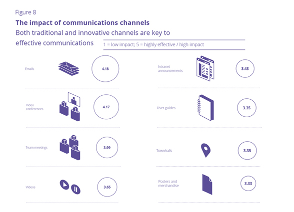 Figure 8 The impact of communications channels