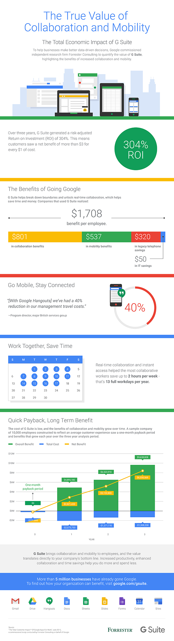 Forrester Total Economic Impact of Google Apps for Work infographic