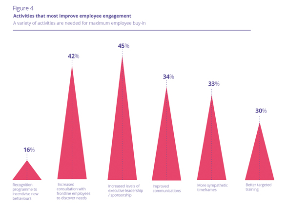 Figure 4 Activities that most improve employee engagement
