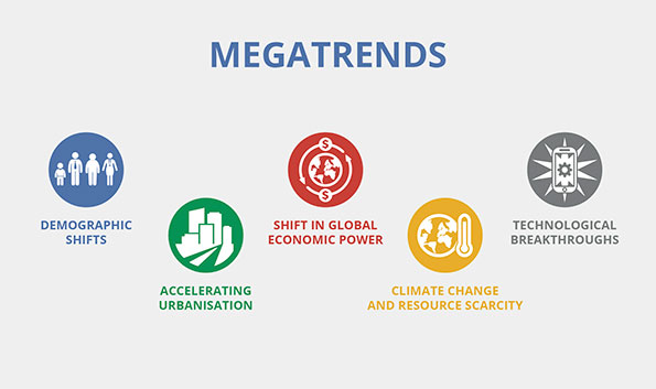 Pwc megatrends shaping today's world illustration