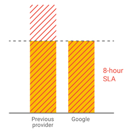 8-hour bar graph comparison with previous provide versus Google
