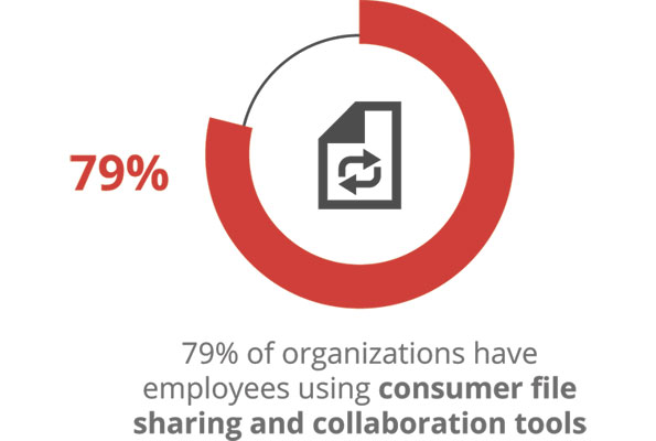 79% of organizations have employees using consumer file sharing and collaboration tools