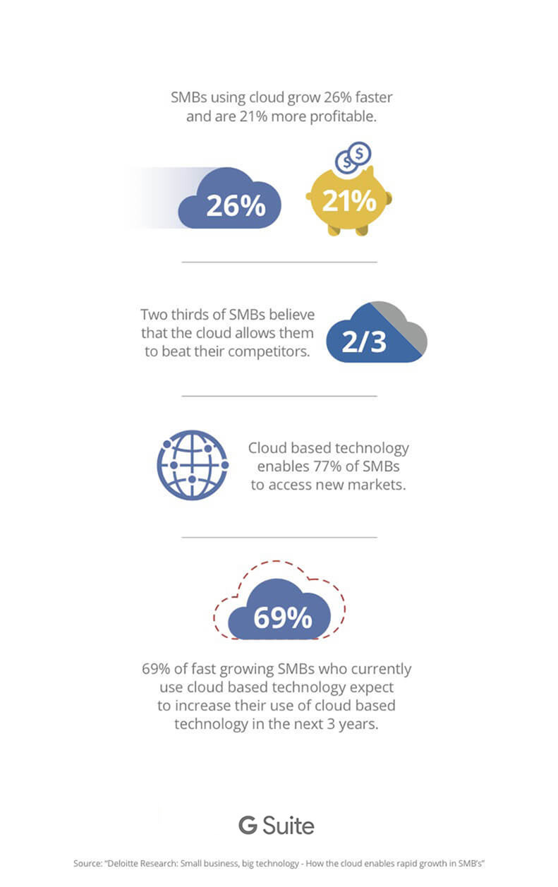 Deloitte small business, big technology infographic
