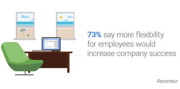 Raconteur image quote 73 percent say more flexibility for employees would increase company success