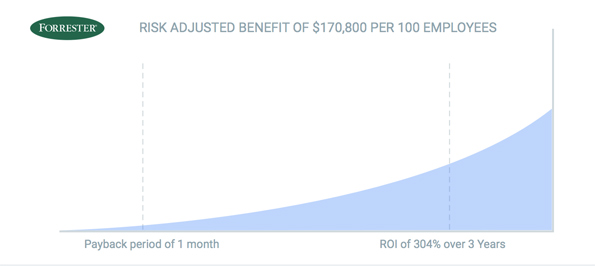Forrester risk adjusted benefit of 170800 per 100 employees
