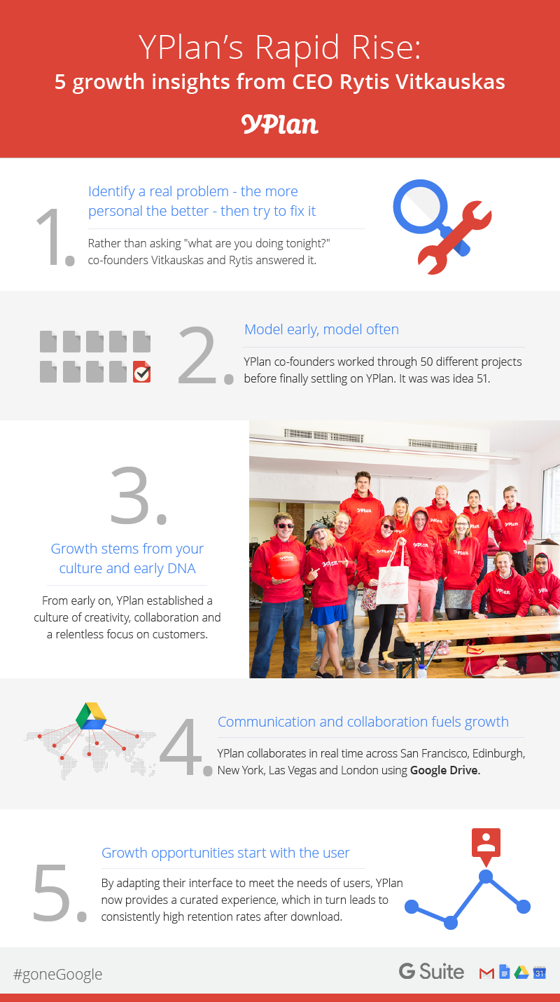 YPlan 5 growth tips from CEo Rytis Vitkauskas infographic